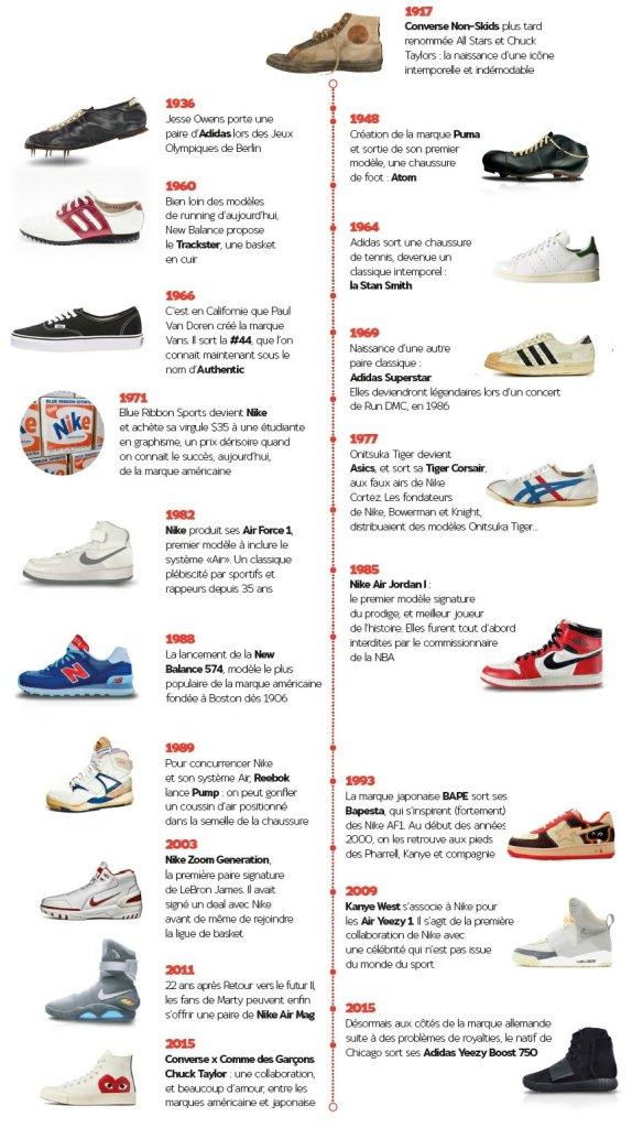 Dates de création des modèles de sneakers